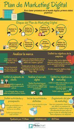 Plan de Marketing Digital #infografia #infographic #marketing