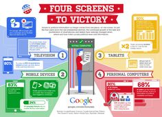 Google has stressed the need for politicians to pay attention to web and mobile #infographic #election #google