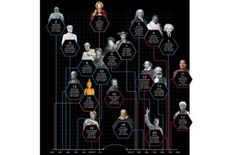 Infographic: History's most influential people, ranked by Wikipedia reach | WIRED UK