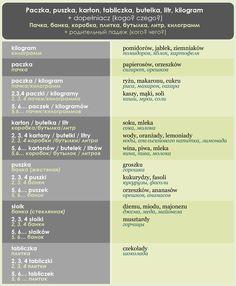 POLSKI JAZYK / КУРСЫ ONLINE / Мои курсы Poland Language, Learn Polish, Polish Words, Education, Languages, Youtube, Journaling, Polish