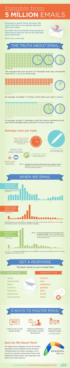 Be a Better Emailer  The full infographic is included below, but here are some of the highlights:    An email sent at 6 a.m. or during lunch has the best chance of getting read.  Three words that will make people read your email: demo, payment, cancellation.  Three words that will scare people away from your email: confirm, speaker, invite.