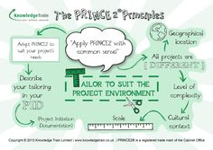 PRINCE2 Is An Effective Project Governing Tool In Project Management - Quality Assurance and Project Management