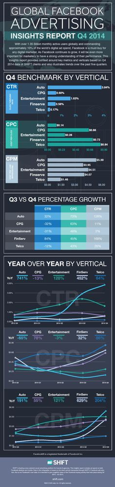 INFOGRAPHIC: Shift Q4 2014 Global Facebook Advertising Insights