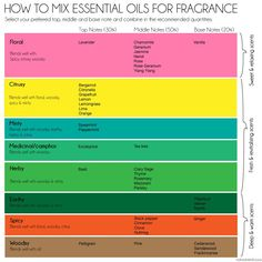 How to combine essential oils for fragrances and perfume. This chart arranges the essential oils according to their aromatic categories as well as their notes.
