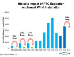 Think the PTC doesn't work? Well think again.