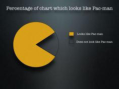 Pac-man pie chart