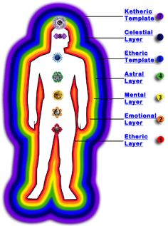 The Human Aura - Unlock it's Secrets.    The Human Aura... imagine an advanced energy and information system that contains a true account or history of your life - past, present and future.