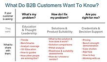 B2B Buyer Decision Map: Problem, solution alternatives, decision support
