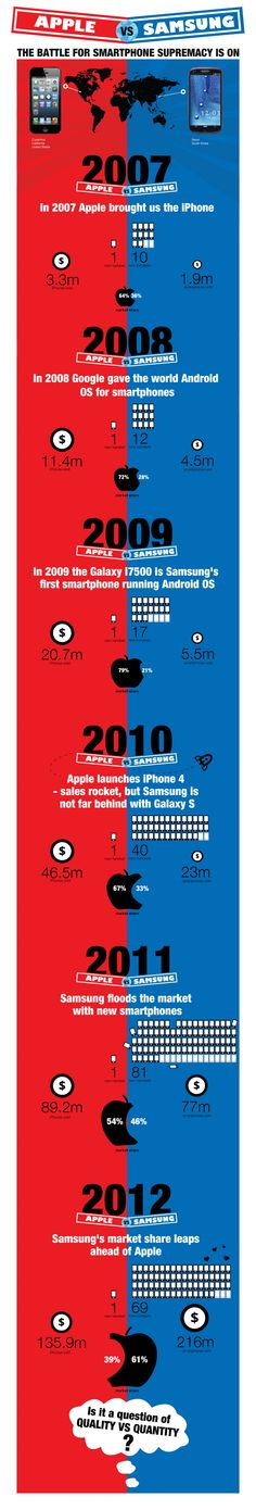 Apple Vs Samsung The Battle For Smartphone Supremacy Is On #Infographic #Apple #Samsung #Smartphone