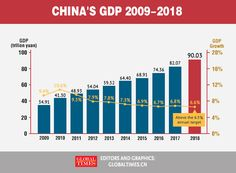 China's GDP grows at