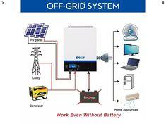 solar hybrid inverter · $219.00 Off Grid Inverter, Off Grid System, Pv Panels, Sine Wave, Off The Grid, Saving Money, Solar, Save My Money, Money Savers