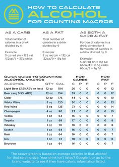 The Ultimate Keto calculadora Macro Nutrition Plans, Nutrition Tips, Healthy Nutrition, Holistic Nutrition, Proper Nutrition, Crossfit Nutrition, Complete Nutrition, Nutrition Store, Calories In Drinks