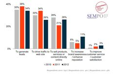 SEMPO survey: Generating leads, sales and driving traffic to a web site are still the main objectives of a search engine optimization (SEO) campaign.