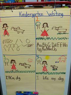 Kinder writing rubric
