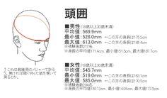 「日本人 女性 頭囲」の画像検索結果