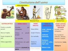 L'EVOLUZIONE DELL'UOMO – Didattica facile Didattica inclusiva Era Paleolítica, Virginia, Science Projects For Kids, History For Kids, Problem Solving, Middle School, Montessori, Coding, Education