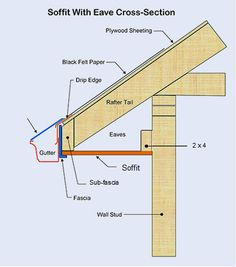 How the soffit/fascia should be (google search image)