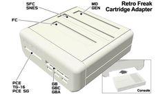 Una scatolina bianca porta sul TV di casa Nintendo e Super Nintendo, Game Boy e Megadrive