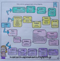 Μια τάξη...μα ποια τάξη;: Γραμματική Αναγνώριση βάσει ... σχεδίου! (κλιτά) Teachers Corner, Interactive Notebooks, Teaching Tips, Grammar, Back To School, About Me Blog, Language, Bullet Journal, Education