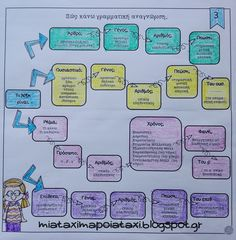 Teachers Corner, Interactive Notebooks, Teaching Tips, Grammar, Back To School, About Me Blog, Language, Bullet Journal, Education