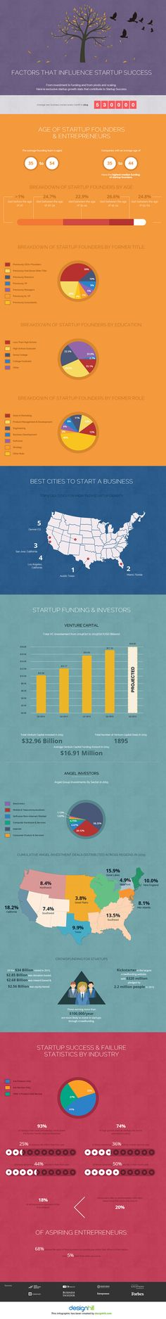 Growth Stats That Contribute to Startup Success [Infographic]