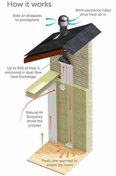 Heat Recovery Ventilation A Detailed Diagram Of An Hrv