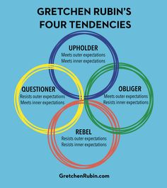 Podcast 120: In this Very Special Episode, we discuss listener questions related to the Four Tendencies. Are you an Upholder, Questioner, Obliger, or Rebel?