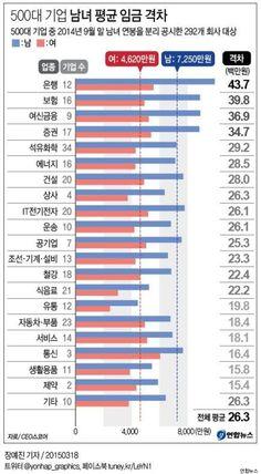 대기업 평균연봉 남녀별 순위 10