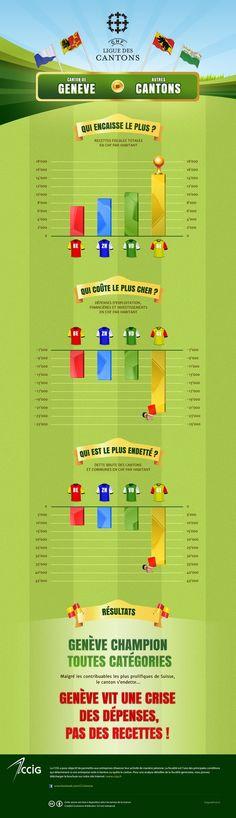 Infographie de la Ligue des Cantons. Genève champion toutes catégories. Mon Cheri, Cci, Canton, Champions, Info Graphics