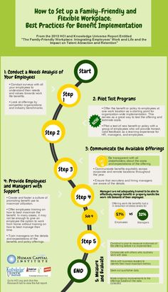 Infographic on the Best Practices for Family-Friendly and Flexibility Benefits Implementation - Human Capital Institute