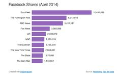 The most-social publishers on the Web in 5 charts