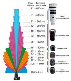Шпаргалка для начинающих фотографов - UVIVU UVIVU