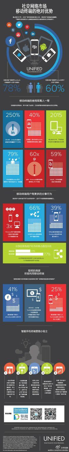 移动社交网络营销的5个小建议