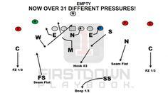 Football Defense, Youth Football, Football Formations, Coaching, Plays, Soccer, Tips, Sports, Lineman