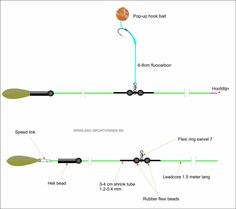 Carp Fishing Rigs, Carp Rigs, Fishing Knots, Montages, Map, Sport, Board, Life, Fishing