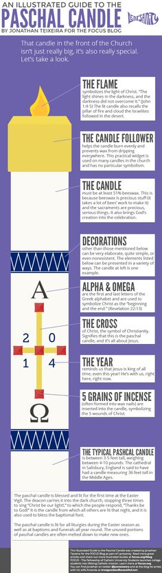 """An Illustrated Guide to the Paschal Candle. The Paschal Candle is a sign and symbol of Baptism, which represents """"Receiving the light of Christ. Catholic Kids, Catholic School, Catholic Prayers, Roman Catholic, Advent Catholic, Catholic Easter, Catholic Traditions, Catholic Religious Education, Catholic Memes"""