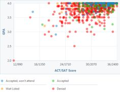 See GPA, SAT and ACT Data for Admission to the University of Pennsylvania: Penn GPA, SAT and ACT Graph