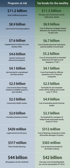 the GOP wants to extend tax cuts to the wealthiest Americans at the expense of the poor and middle class.  This chart from the Center for American Progress says it all.... If faced with such an immoral disparity, what would Jesus do?