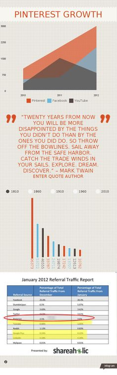 testing infogram software Pinterest Growth testing infographic