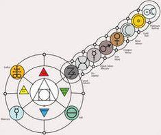 Alchemy Tutorial: Array Elements/Symbols by themrparticleman on DeviantArt Circuit Tattoo, Planetary Symbols, Element Symbols, Alchemy Symbols, Elemental Powers, Masonic Symbols, Friend Anime, Book Of Shadows, Sacred Geometry