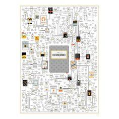 "A Plotting of Fictional Genres Art Print 18"" x 24"""