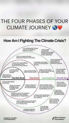 Circle Formula, Fourth Phase, Weather And Climate, The Four, Environmental Science, Earth Day, Zero Waste, Mother Earth, Front Porch