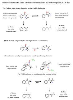 Stereochemistry of and elimination reactions is stereospecific but is not Study Chemistry, Chemistry Classroom, Chemistry Lessons, Maths, Science Student, Forensic Science, Life Science, Organic Chemistry Reactions, Organic Synthesis