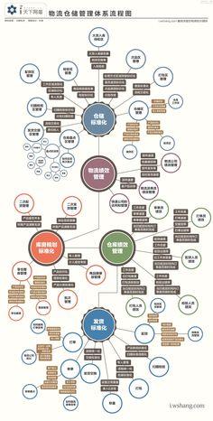 物流仓储管理体系流程图_互联网的一些事