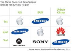 Kantar: double digit smartphone market growth is over