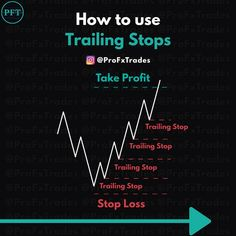 Forex Trading Tips, Learn Forex Trading, Trading Quotes, Intraday Trading, Stock Trading Strategies, Trade Finance, Investment Quotes, Trade Books, Stock Market