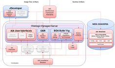 AIA Foundation Pack Architecture Overview by Luis Weir   SOA Community Blog