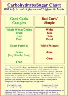 diabetic carb counting chart | Copyright © 2013, LeagueAthletics.com, LLC.