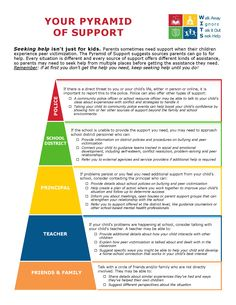 Seeking help isn't just for kids. Parents sometimes need support when their children experience bullying and peer victimization. The Pyramid of Support suggests sources parents can go to for help.