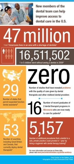 Dental Care For more interesting facts and tips, check out our blog at http://www.stpetelasercosmeticdentist.com